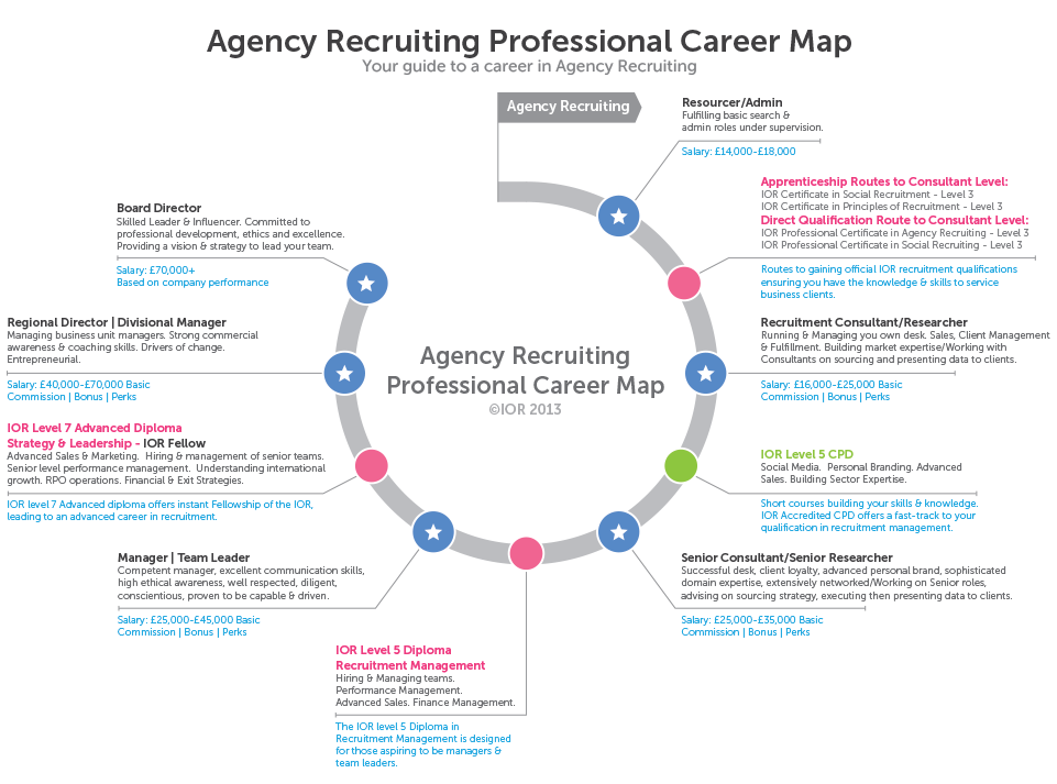 Recruitment and HR Professional Career Map on
