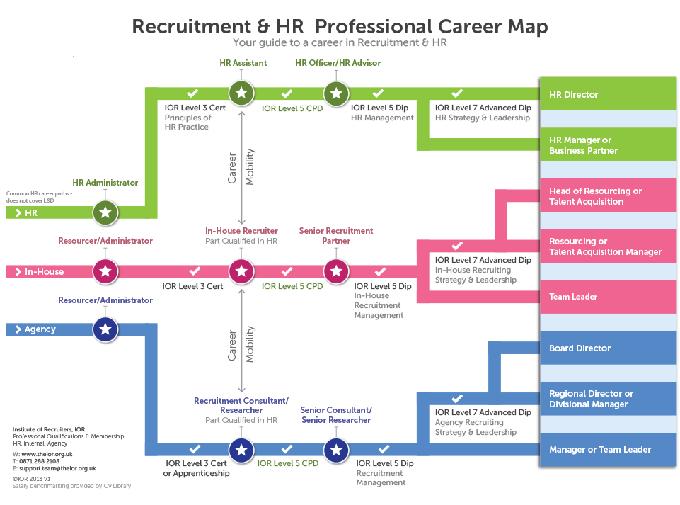 Recruitment And Hr Professional Career Map
